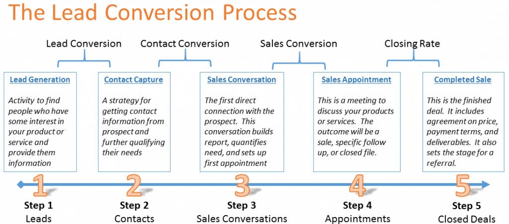 Lead-Conversion-Process